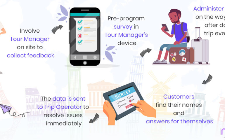 travel app net promoter score numr research case study