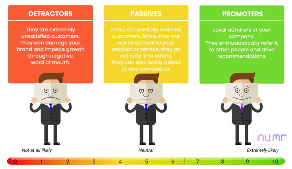 Net Promoter Score Numr research